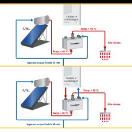 Kit solar Bosch